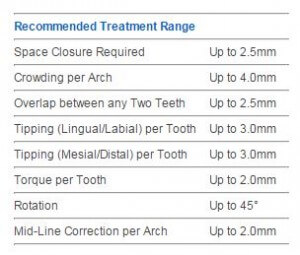 Recommended Treatment Range Table